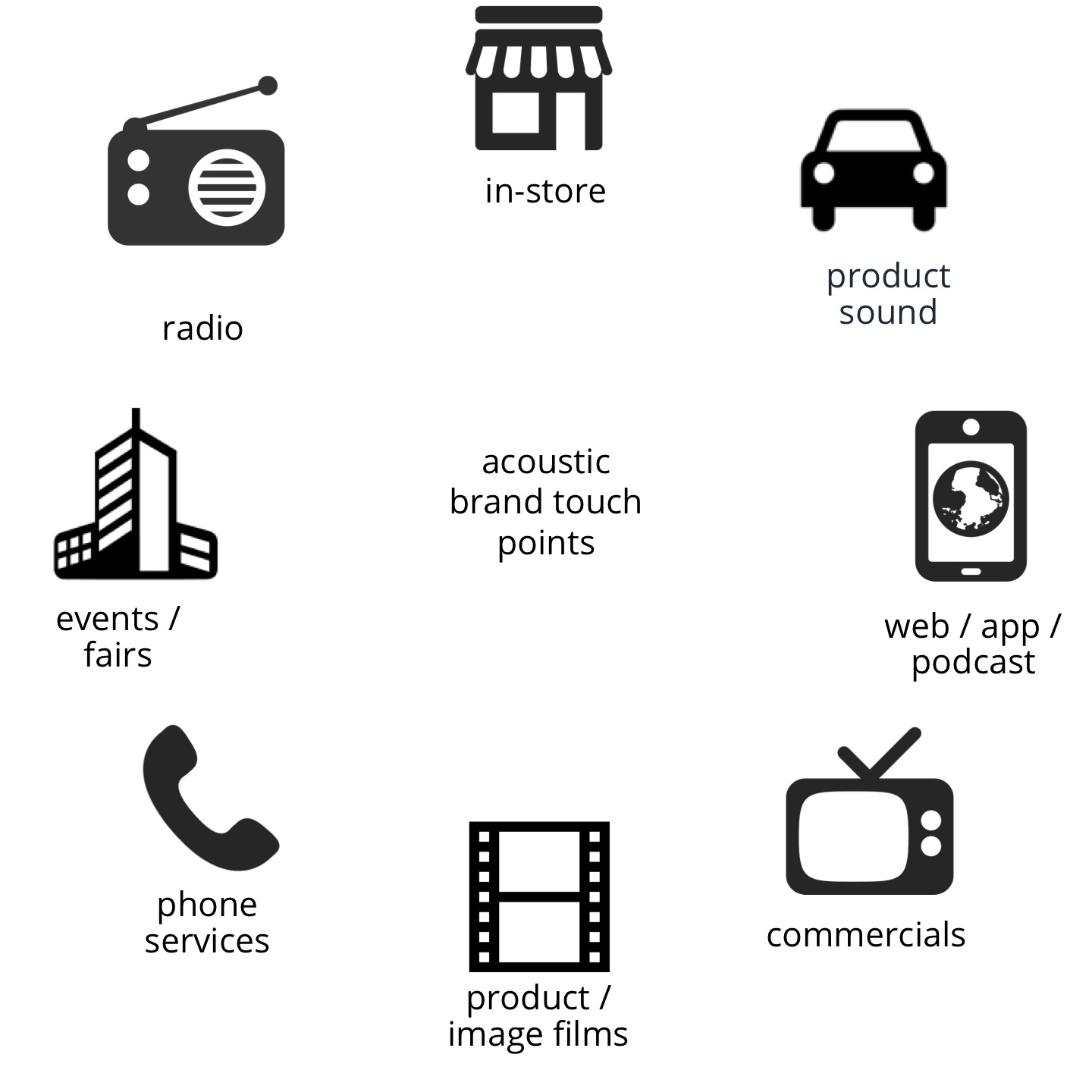 acoustic brand touch points