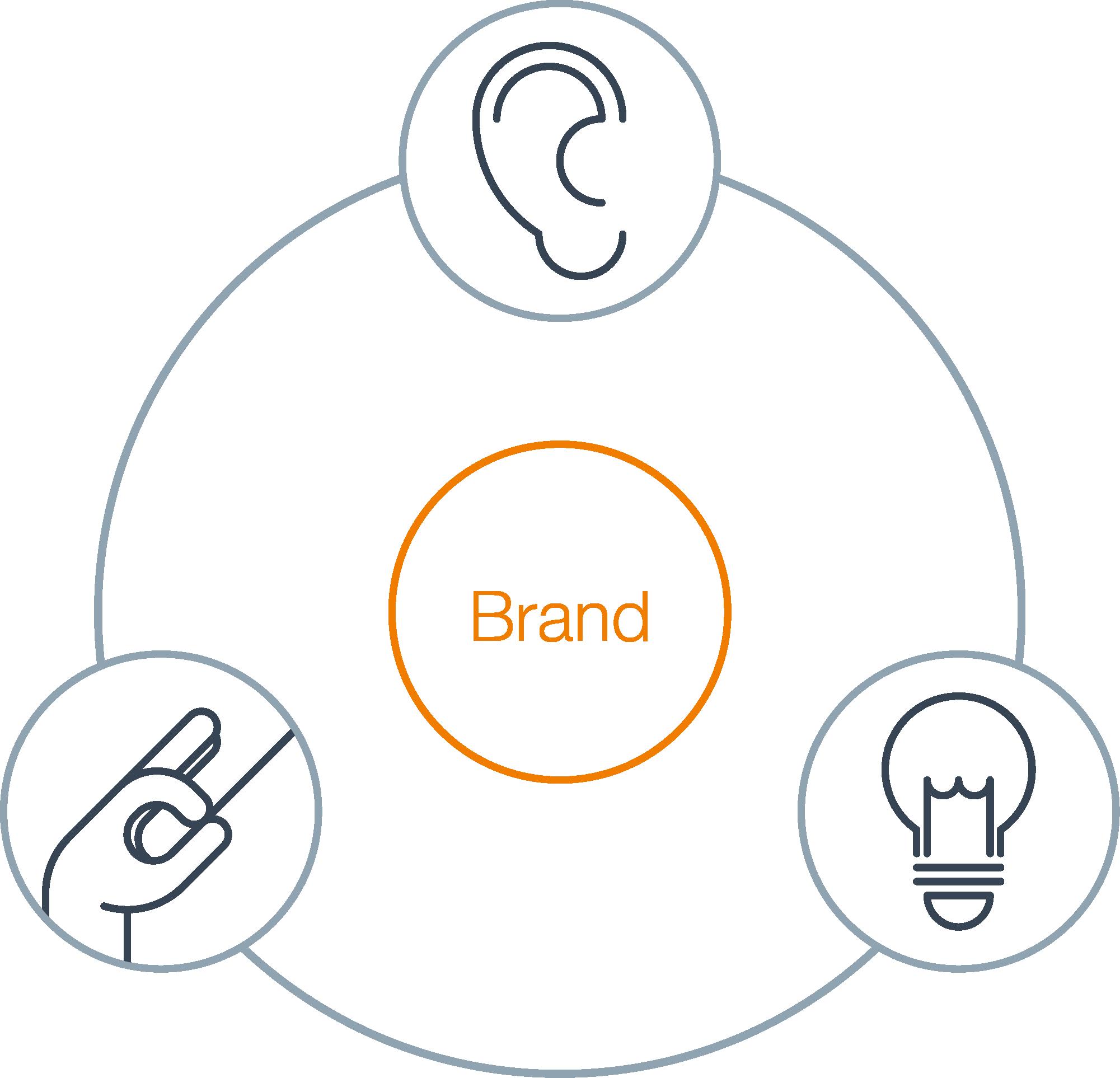 Audio Branding Prozess